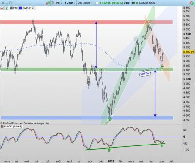 CAC40:  Unbreakable !