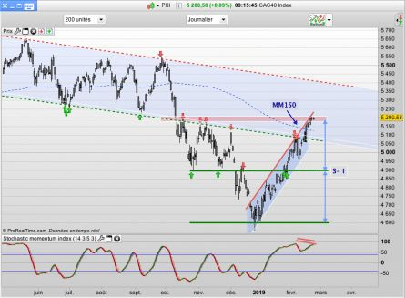 CAC40:  - objectif Lune ?